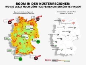 Deutsche planen Urlaub 2020 im eigenen Land Buchungsanstieg über 200 Prozent im Vergleich zum Vorjahr seit Ankündigung von Öffnungen